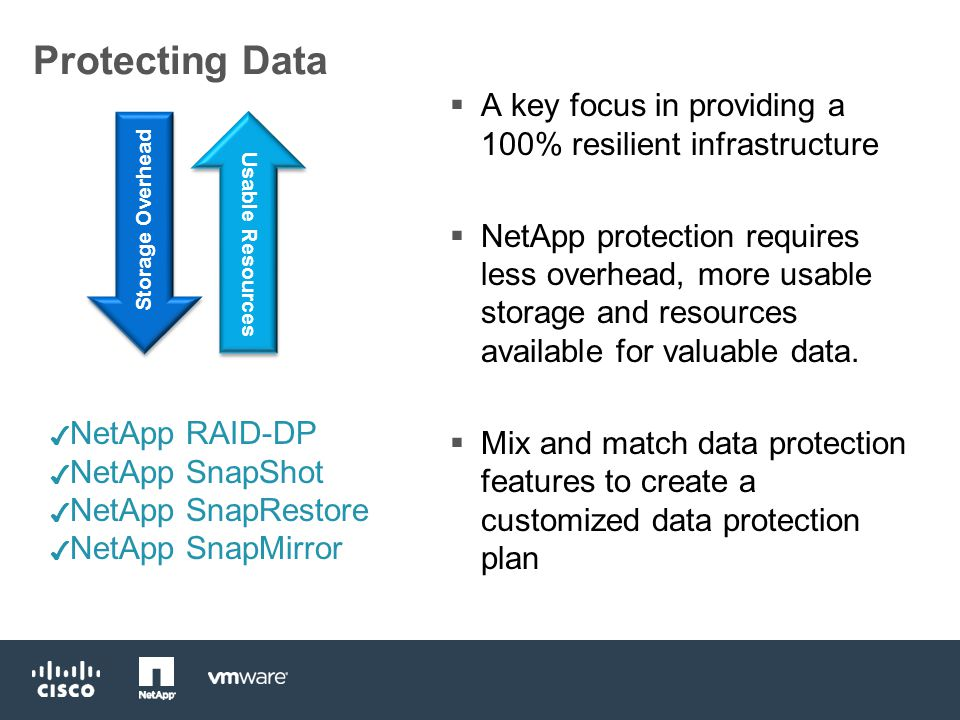 Protecting Data  A key focus in providing a 100% resilient infrastructure  NetApp protection requires less overhead, more usable storage and resources available for valuable data.