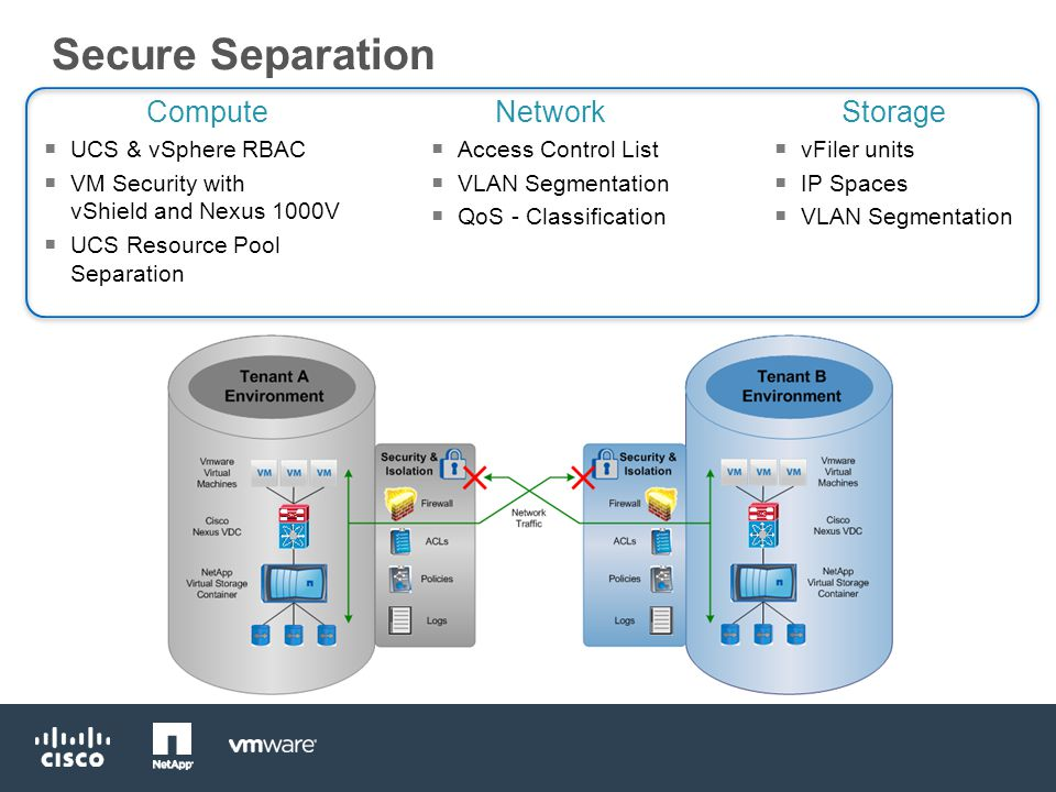 Secure Separation Compute  UCS & vSphere RBAC  VM Security with vShield and Nexus 1000V  UCS Resource Pool Separation Network  Access Control List  VLAN Segmentation  QoS - Classification Storage  vFiler units  IP Spaces  VLAN Segmentation