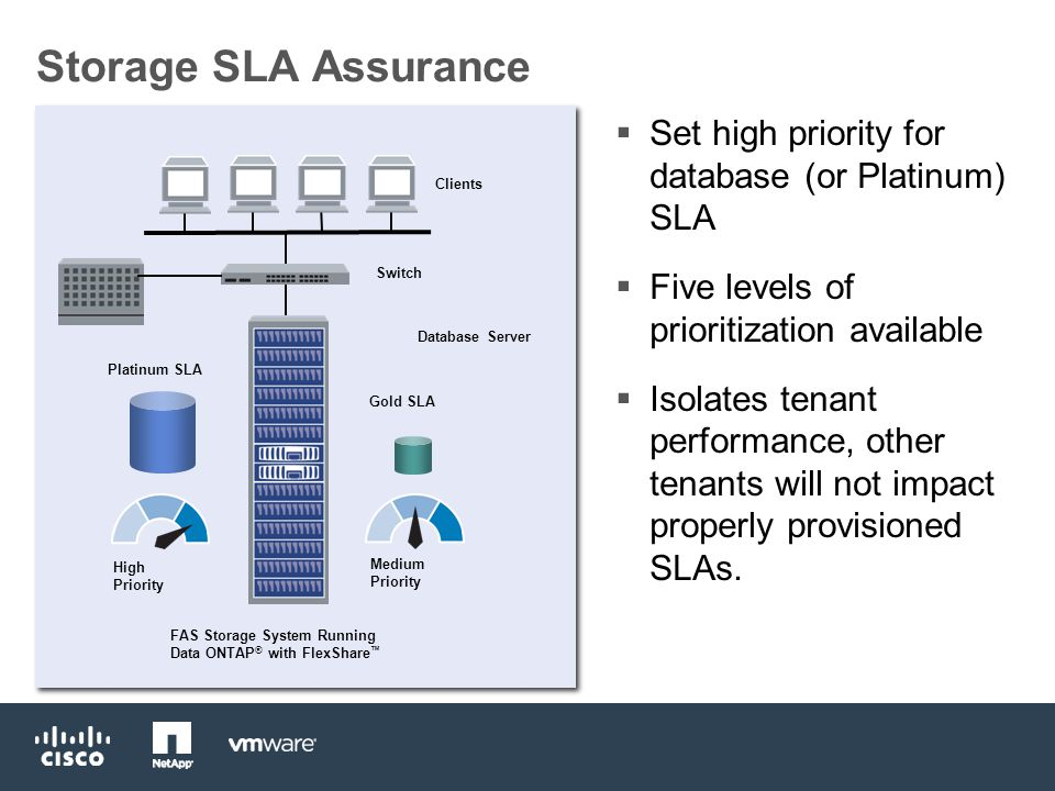 Storage SLA Assurance  Set high priority for database (or Platinum) SLA  Five levels of prioritization available  Isolates tenant performance, other tenants will not impact properly provisioned SLAs.