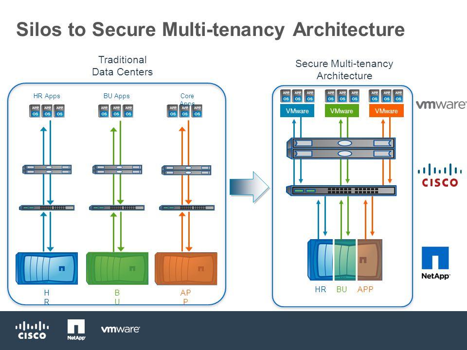 Agenda  Introduction - Architecture, Four Pillars, Components, Documentation  Availability  Secure Separation  Service Assurance  Management