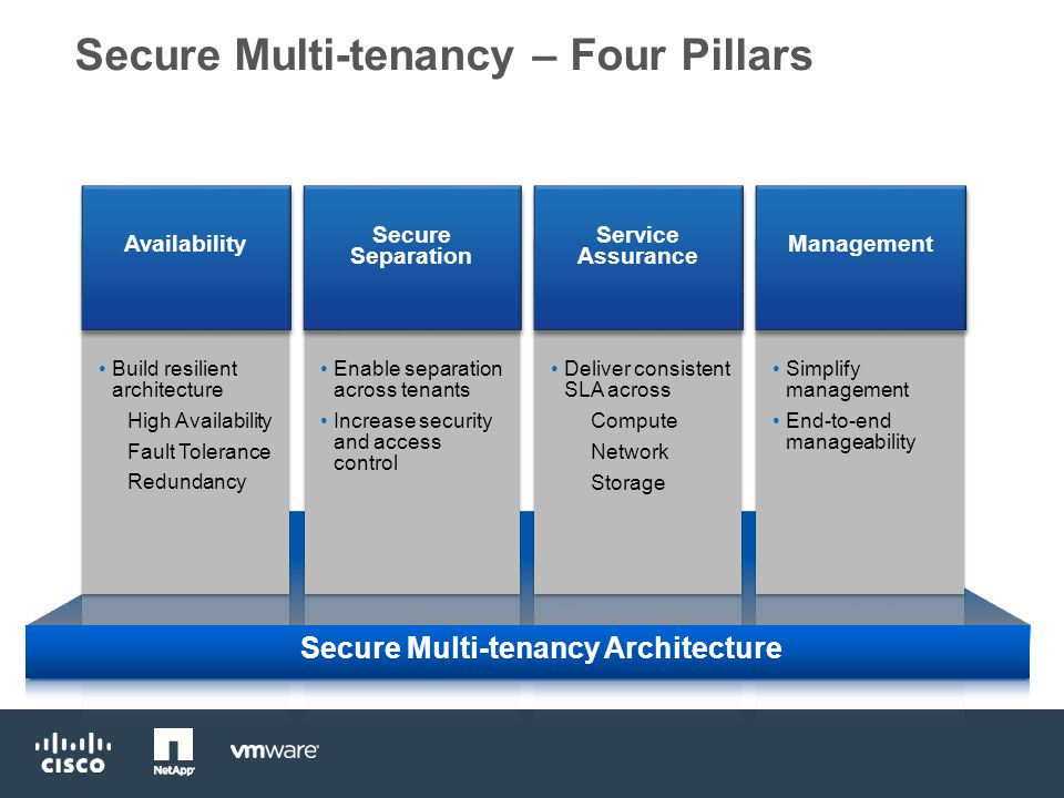 Secure Multi-tenancy – Four Pillars Service Assurance Deliver consistent SLA across Compute Network Storage Secure Separation Enable separation across tenants Increase security and access control Availability Build resilient architecture High Availability Fault Tolerance Redundancy Management Simplify management End-to-end manageability Secure Multi-tenancy Architecture