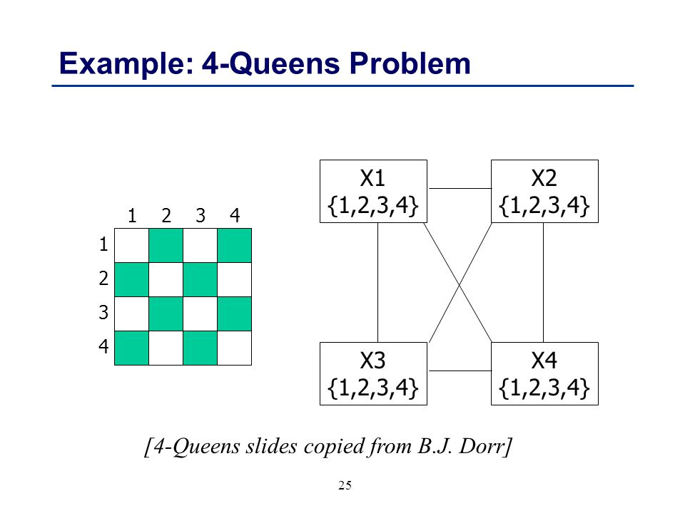 25 Example: 4-Queens Problem 1 3 2 4 3241 X1 {1,2,3,4} X3 {1,2,3,4} X4 {1,2,3,4} X2 {1,2,3,4} [4-Queens slides copied from B.J.