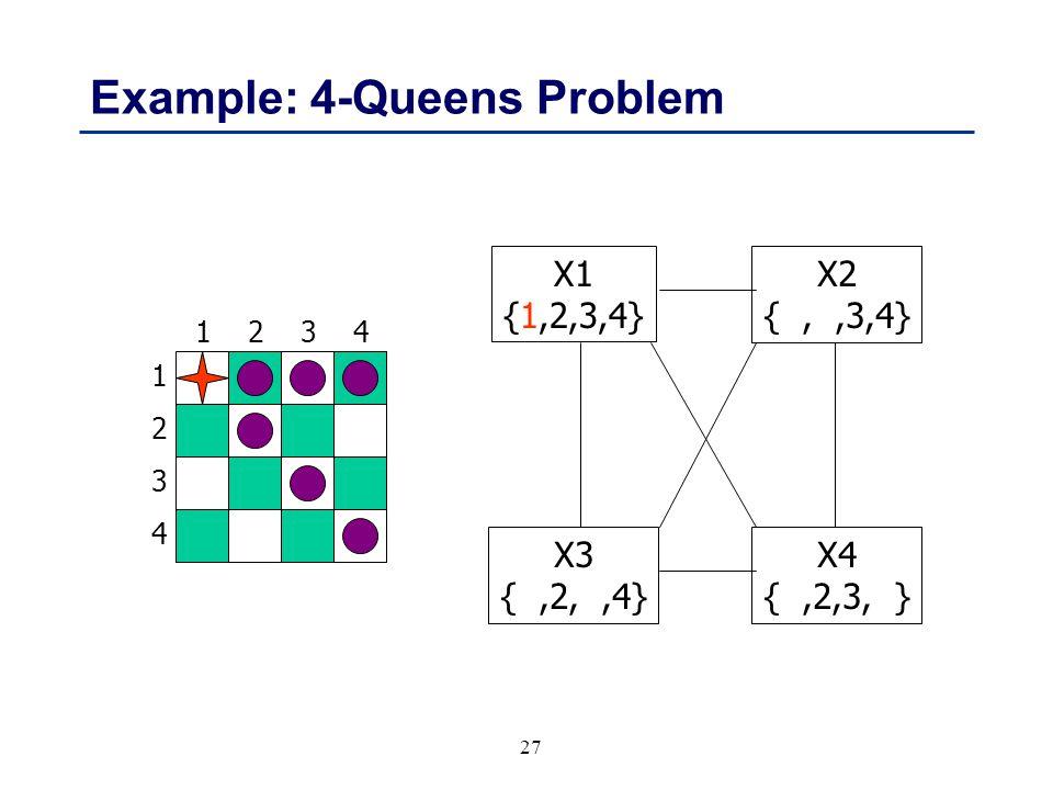 27 Example: 4-Queens Problem 1 3 2 4 3241 X1 {1,2,3,4} X3 {,2,,4} X4 {,2,3, } X2 {,,3,4}
