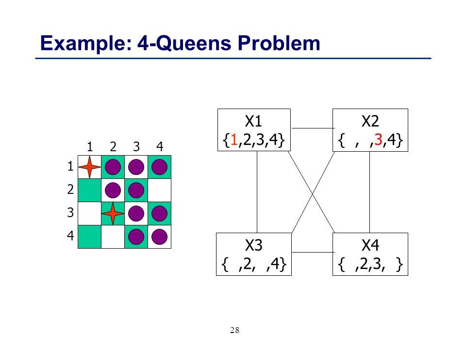 28 Example: 4-Queens Problem 1 3 2 4 3241 X1 {1,2,3,4} X3 {,2,,4} X4 {,2,3, } X2 {,,3,4}