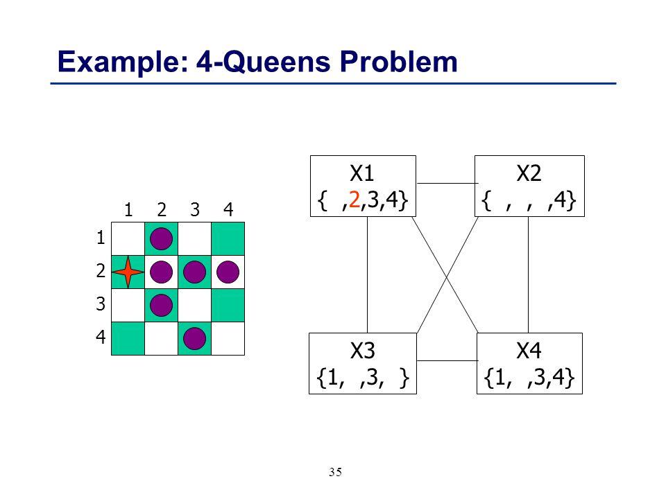 35 Example: 4-Queens Problem 1 3 2 4 3241 X1 {,2,3,4} X3 {1,,3, } X4 {1,,3,4} X2 {,,,4}