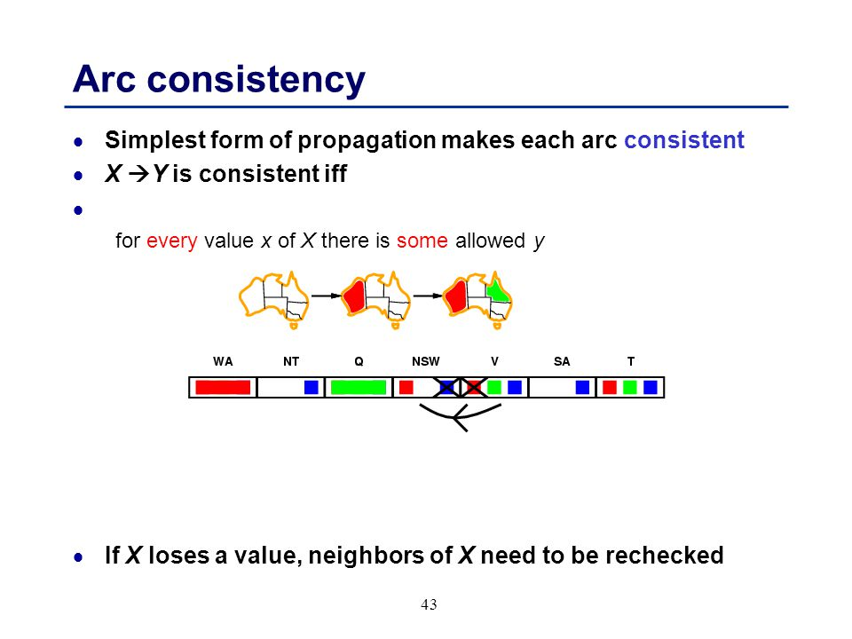43 Arc consistency  Simplest form of propagation makes each arc consistent  X  Y is consistent iff for every value x of X there is some allowed y  If X loses a value, neighbors of X need to be rechecked