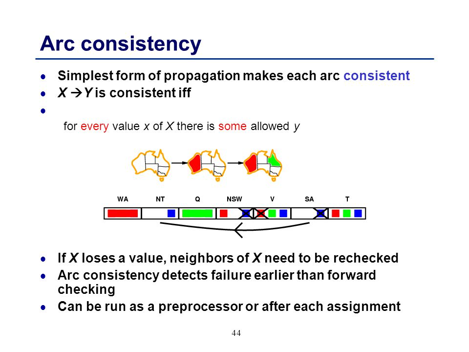 44 Arc consistency  Simplest form of propagation makes each arc consistent  X  Y is consistent iff for every value x of X there is some allowed y  If X loses a value, neighbors of X need to be rechecked  Arc consistency detects failure earlier than forward checking  Can be run as a preprocessor or after each assignment