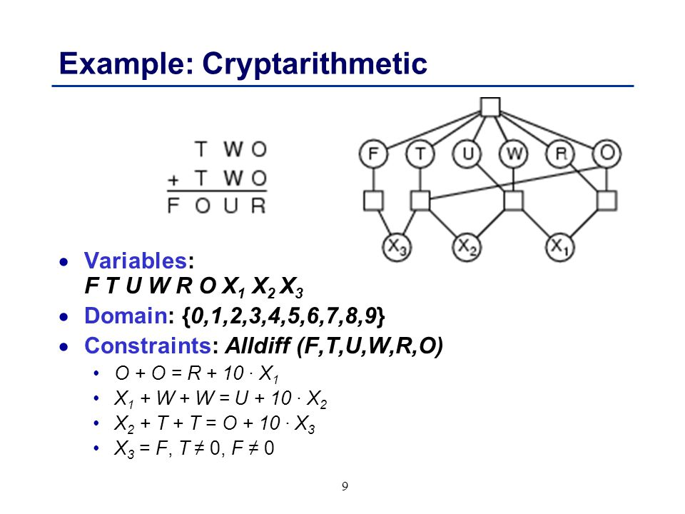 9 Example: Cryptarithmetic  Variables: F T U W R O X 1 X 2 X 3  Domain: {0,1,2,3,4,5,6,7,8,9}  Constraints: Alldiff (F,T,U,W,R,O) O + O = R + 10 · X 1 X 1 + W + W = U + 10 · X 2 X 2 + T + T = O + 10 · X 3 X 3 = F, T ≠ 0, F ≠ 0