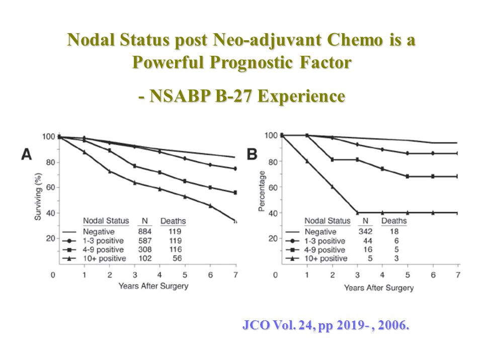 Nodal Status post Neo-adjuvant Chemo is a Powerful Prognostic Factor - NSABP B-27 Experience JCO Vol. 24, pp 2019-, 2006.