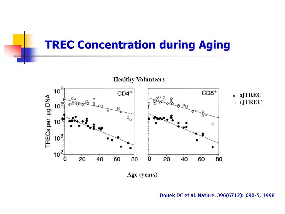 TREC Concentration during Aging Douek DC et al.Nature.