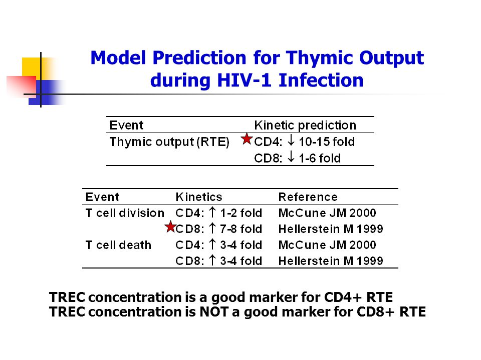 TREC concentration is a good marker for CD4+ RTE TREC concentration is NOT a good marker for CD8+ RTE Model Prediction for Thymic Output during HIV-1