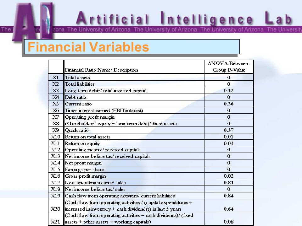 Financial Variables
