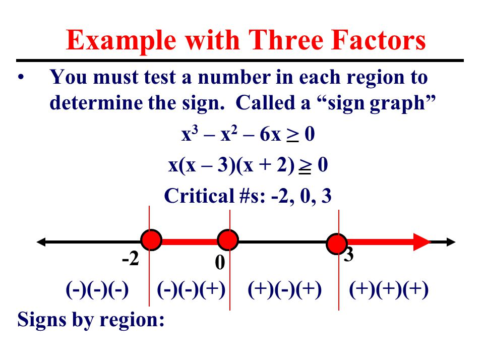 Example with Three Factors You must test a number in each region to determine the sign.