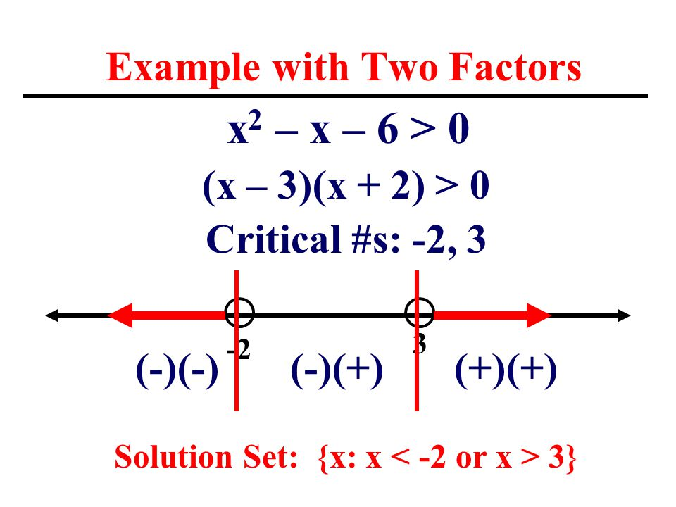 Example with Two Factors x 2 – x – 6 > 0 (x – 3)(x + 2) > 0 Critical #s: -2, 3 (-)(-) (-)(+) (+)(+) Solution Set: {x: x 3} -2 3