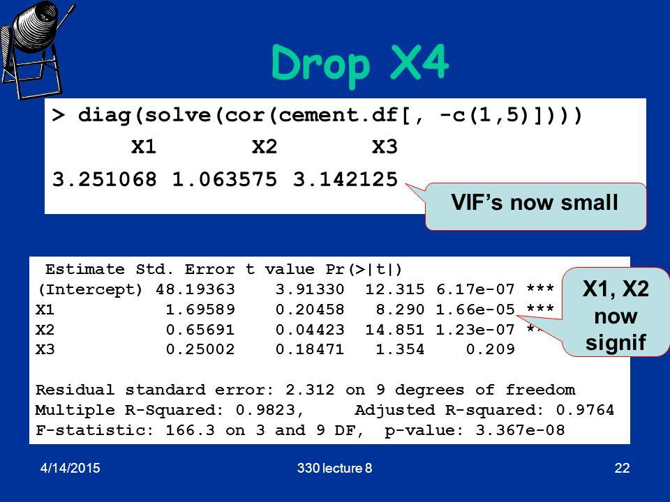 4/14/2015330 lecture 822 Drop X4 > diag(solve(cor(cement.df[, -c(1,5)]))) X1 X2 X3 3.251068 1.063575 3.142125 Estimate Std.