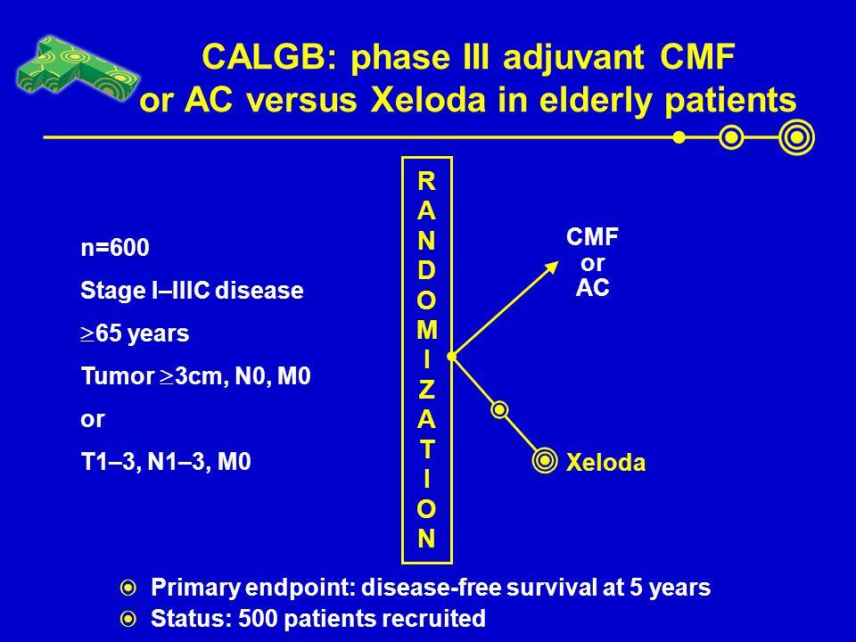 CALGB: phase III adjuvant CMF or AC versus Xeloda in elderly patients n=600 Stage I–IIIC disease  65 years Tumor  3cm, N0, M0 or T1–3, N1–3, M0 RAND