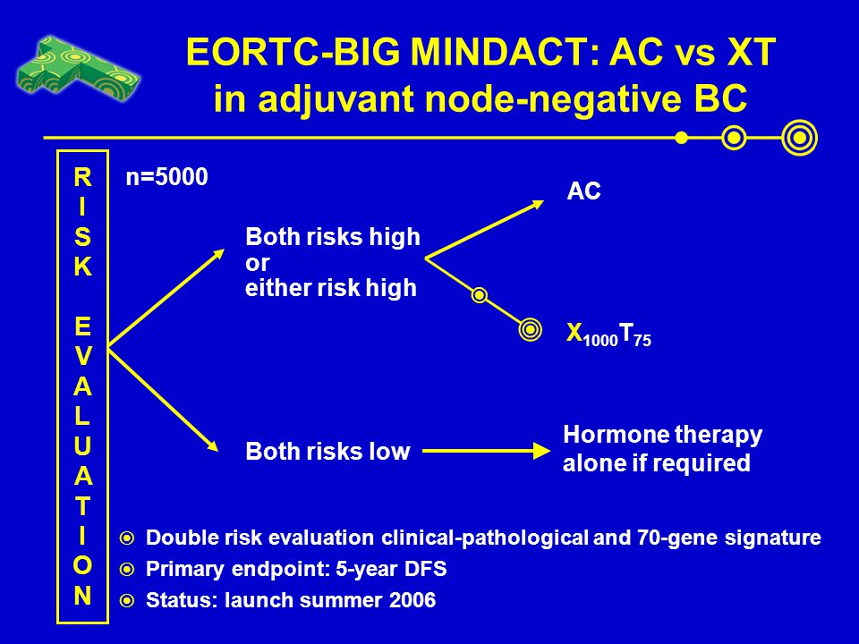 EORTC-BIG MINDACT: AC vs XT in adjuvant node-negative BC  Double risk evaluation clinical-pathological and 70-gene signature  Primary endpoint: 5-ye