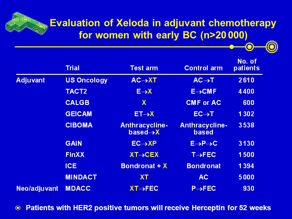 Evaluation of Xeloda in adjuvant chemotherapy for women with early BC (n>20 000)  Patients with HER2 positive tumors will receive Herceptin for 52 we