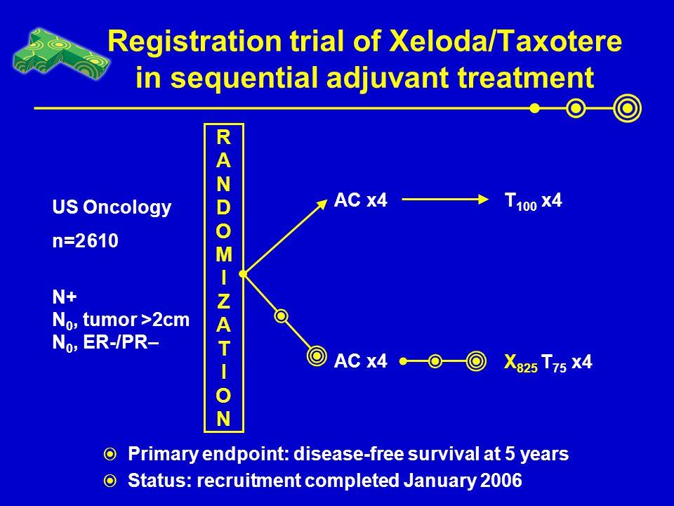 Registration trial of Xeloda/Taxotere in sequential adjuvant treatment US Oncology n=2 610 N+ N 0, tumor >2cm N 0, ER-/PR– X 825 T 75 x4 RANDOMIZATION