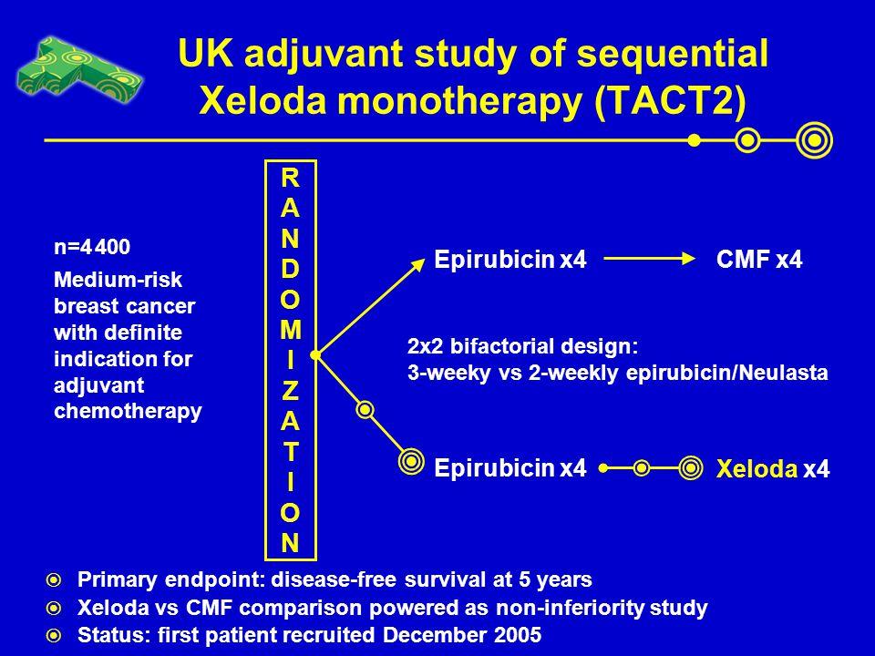 UK adjuvant study of sequential Xeloda monotherapy (TACT2) Xeloda x4 RANDOMIZATIONRANDOMIZATION Epirubicin x4 CMF x4 Epirubicin x4  Primary endpoint: