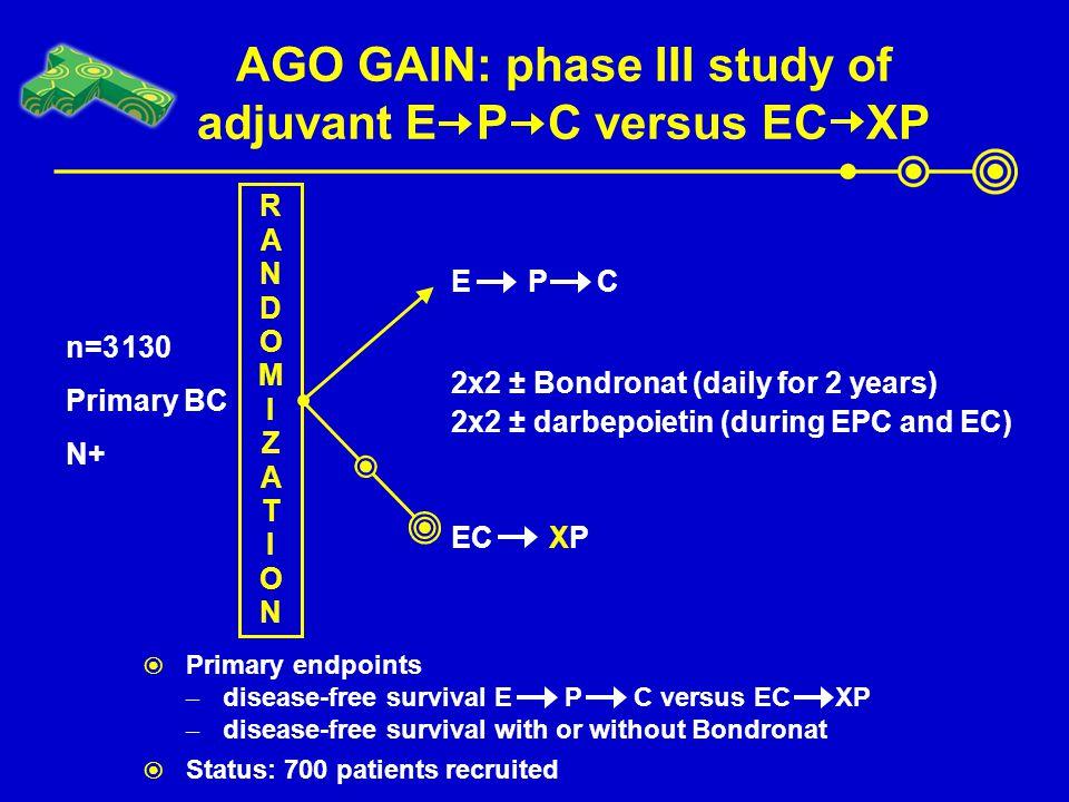 E P C AGO GAIN: phase III study of adjuvant E P C versus EC XP RANDOMIZATIONRANDOMIZATION n=3 130 Primary BC N+ EC XP 2x2 ± Bondronat (daily for 2 yea