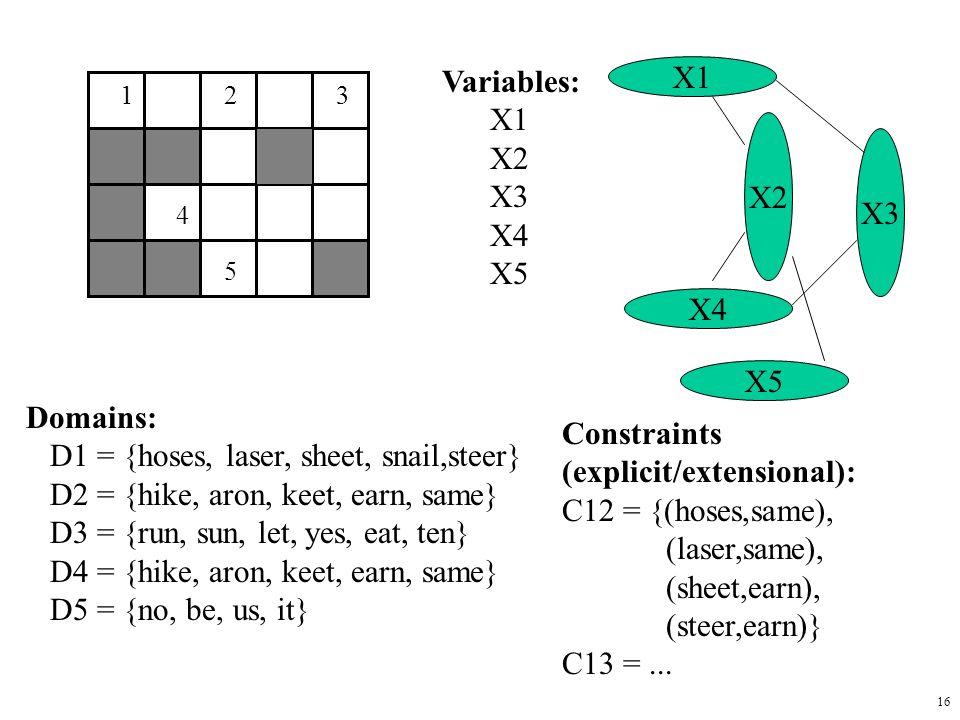 16 123 4 5 Variables: X1 X2 X3 X4 X5 Domains: D1 = {hoses, laser, sheet, snail,steer} D2 = {hike, aron, keet, earn, same} D3 = {run, sun, let, yes, eat, ten} D4 = {hike, aron, keet, earn, same} D5 = {no, be, us, it} Constraints (explicit/extensional): C12 = {(hoses,same), (laser,same), (sheet,earn), (steer,earn)} C13 =...