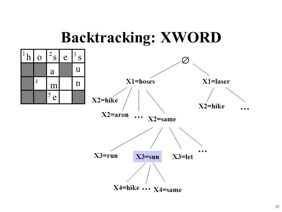 20 Backtracking: XWORD 1 2 3 4 5  X1=hosesX1=laser X2=aron X2=same X2=hike … … … X3=run X3=sunX3=let X4=hike X4=same … hoses u n a m e