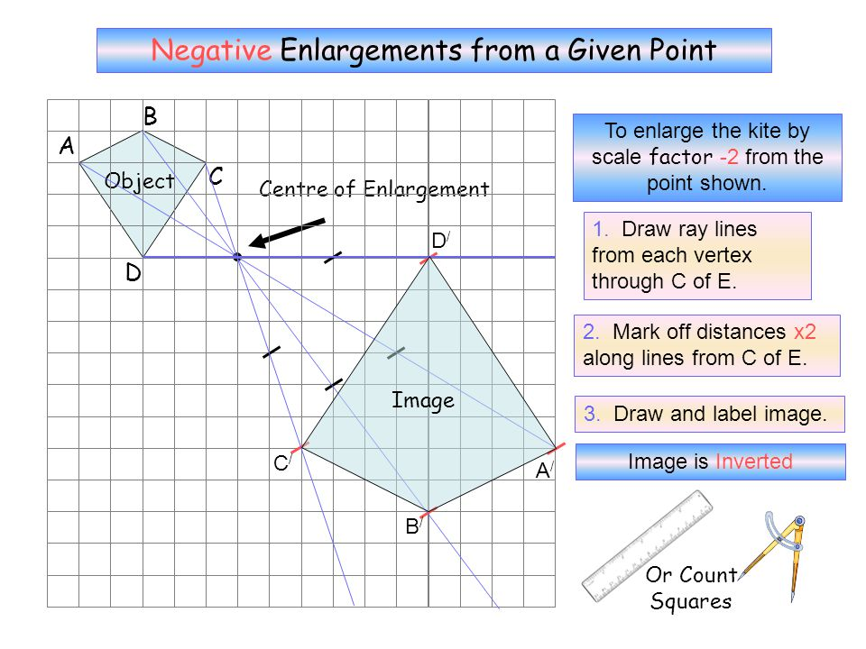 Negative Enlargements from a Given Point D Centre of Enlargement A B C Object To enlarge the kite by scale factor -1 from the point shown.
