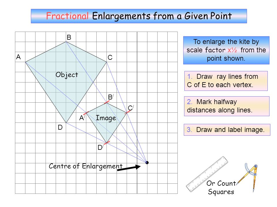 D Centre of Enlargement A B C Object To enlarge the kite by scale factor -2 from the point shown. Or Count Squares Negative Enlargements from a Given