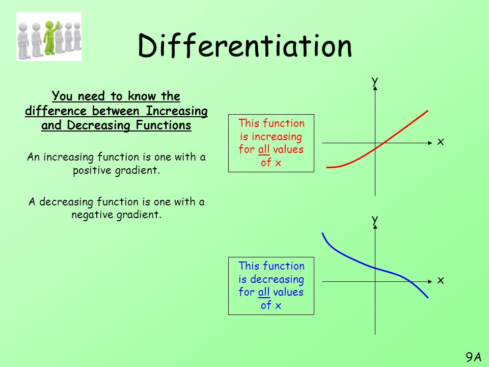 Summary We have expanded our knowledge of Differentiation to include stationary points We have looked at using maxima and minima to solve more practical problems