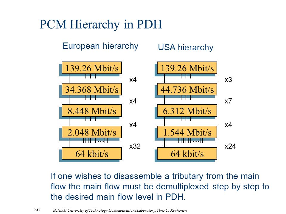 26 Helsinki University of Technology,Communications Laboratory, Timo O. Korhonen PCM Hierarchy in PDH 139.26 Mbit/s 34.368 Mbit/s 8.448 Mbit/s 2.048 M