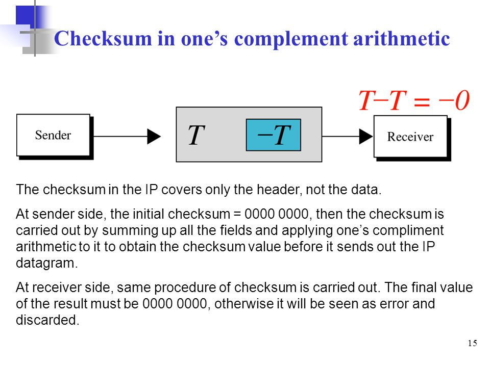 15 Checksum in one's complement arithmetic The checksum in the IP covers only the header, not the data. At sender side, the initial checksum = 0000 00