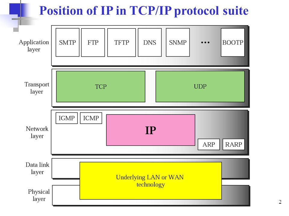 3 Internet Protocol (IP) a)The IP is the host-to-host network layer delivery protocol for Internet.