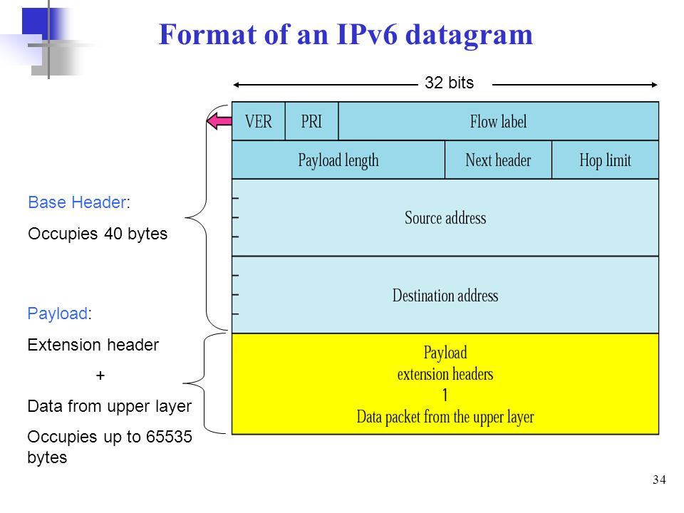 34 Format of an IPv6 datagram 32 bits Base Header: Occupies 40 bytes Payload: Extension header + Data from upper layer Occupies up to 65535 bytes