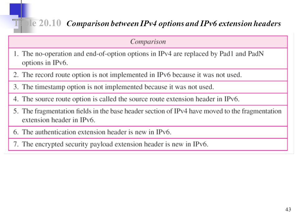 43 Table 20.10 Comparison between IPv4 options and IPv6 extension headers