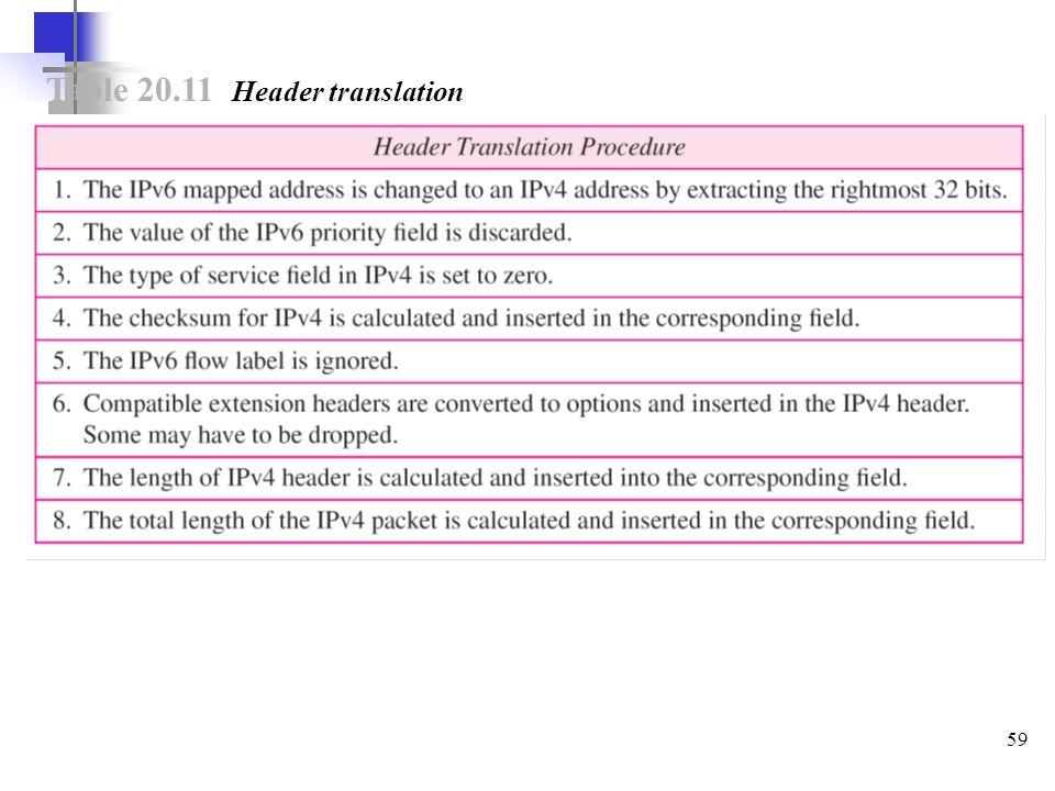59 Table 20.11 Header translation