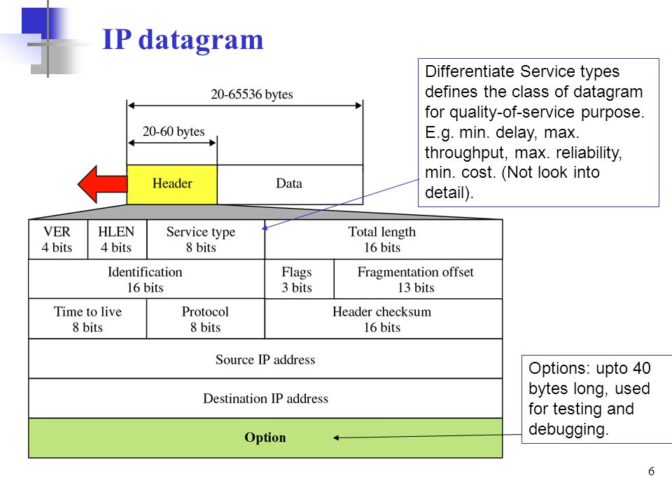 6 IP datagram Differentiate Service types defines the class of datagram for quality-of-service purpose. E.g. min. delay, max. throughput, max. reliabi