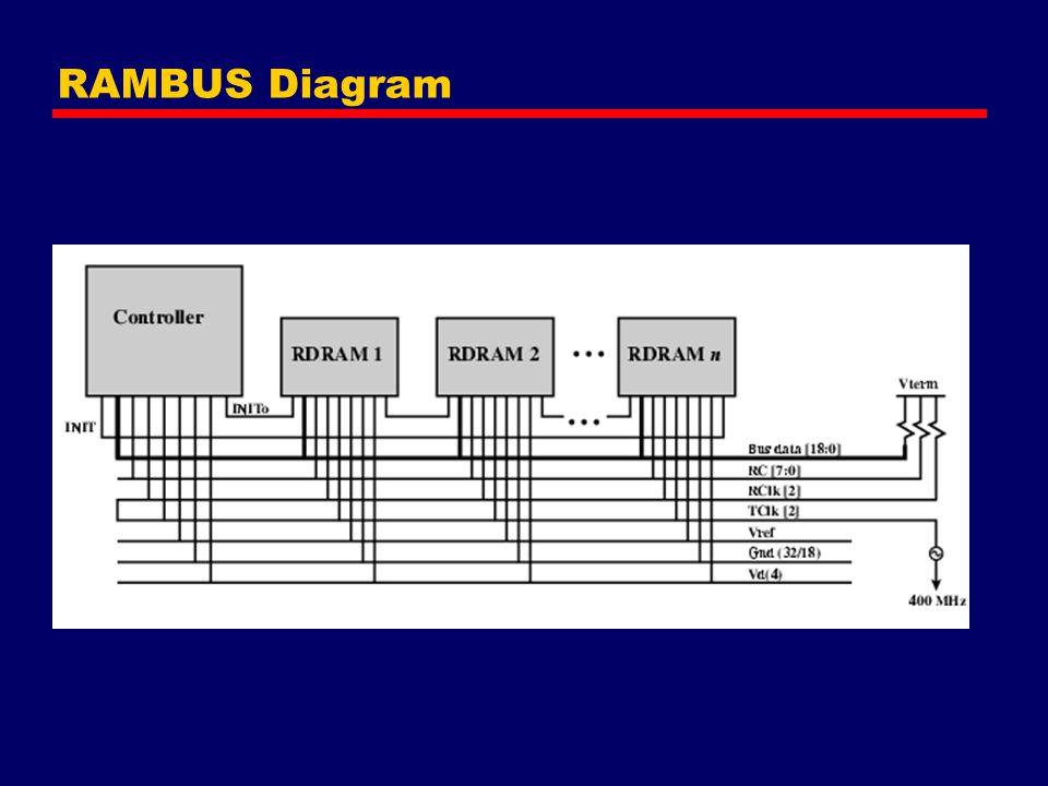 RAMBUS Diagram