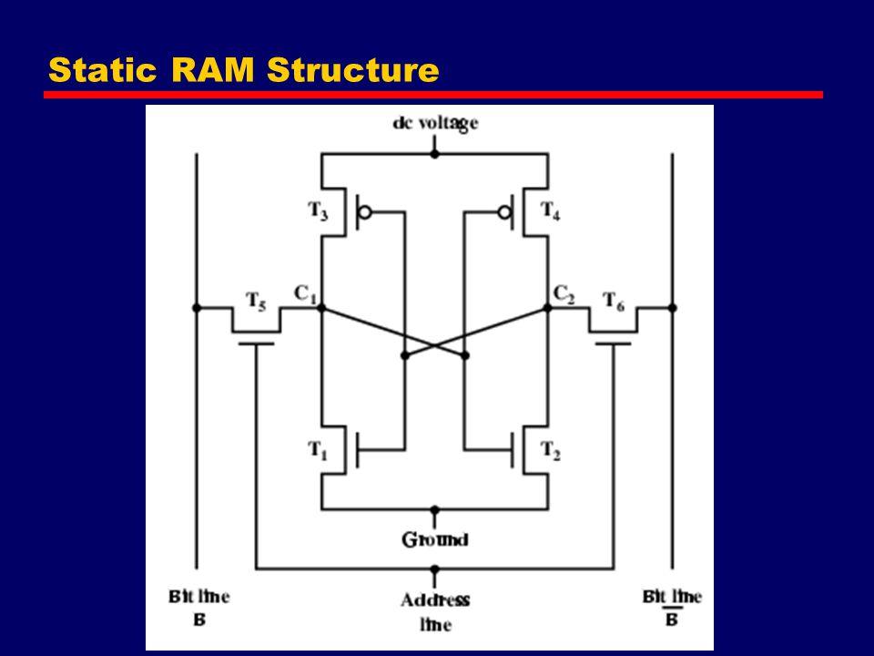 Static RAM Structure