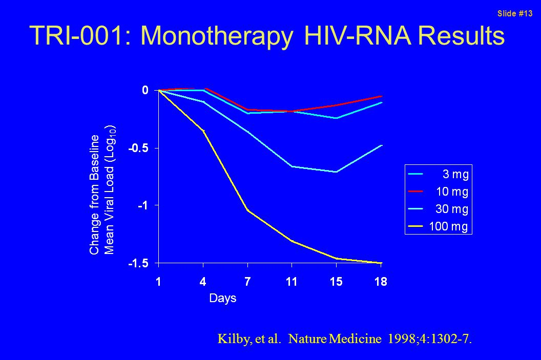 Slide #13 TRI-001: Monotherapy HIV-RNA Results Days Change from Baseline Mean Viral Load (Log 10 ) Kilby, et al.