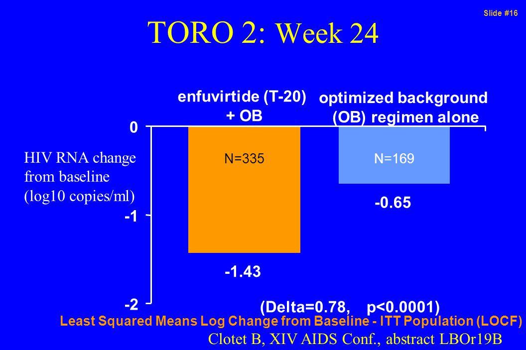 Slide #16 TORO 2: Week 24 -1.43 -0.65 -2 0 (Delta=0.78, p<0.0001) Least Squared Means Log Change from Baseline - ITT Population (LOCF) optimized backg