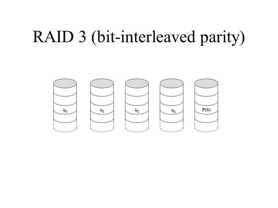 RAID 3 (bit-interleaved parity) P(b) b2b2 b1b1 b0b0 b2b2