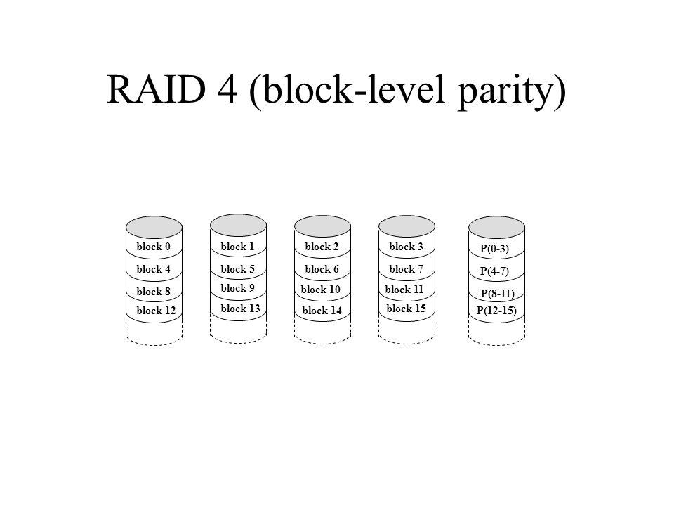 RAID 4 (block-level parity) block 0 block 4 block 8 block 12 block 1 block 5 block 9 block 13 block 2 block 6 block 10 block 14 block 3 block 7 block 11 block 15 P(0-3) P(4-7) P(8-11) P(12-15)