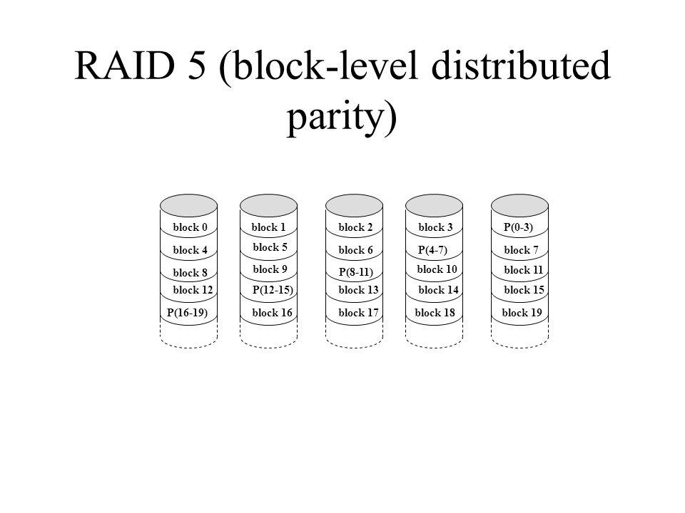 RAID 5 (block-level distributed parity) block 0 block 4 block 8 block 12 P(16-19) block 1 block 5 block 9 P(12-15) block 16 block 2 block 6 P(8-11) block 13 block 17 block 3 P(4-7) block 10 block 14 block 18 P(0-3) block 7 block 11 block 15 block 19