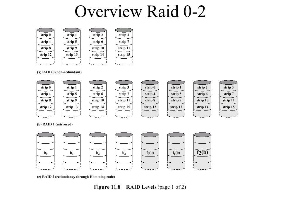 Overview Raid 0-2