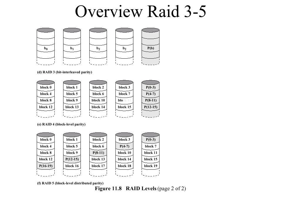 Overview Raid 3-5