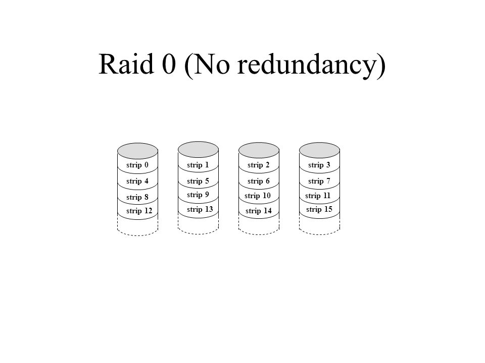 Raid 0 (No redundancy) strip 0 strip 4 strip 8 strip 12 strip 1 strip 5 strip 9 strip 13 strip 2 strip 6 strip 10 strip 14 strip 3 strip 7 strip 11 strip 15