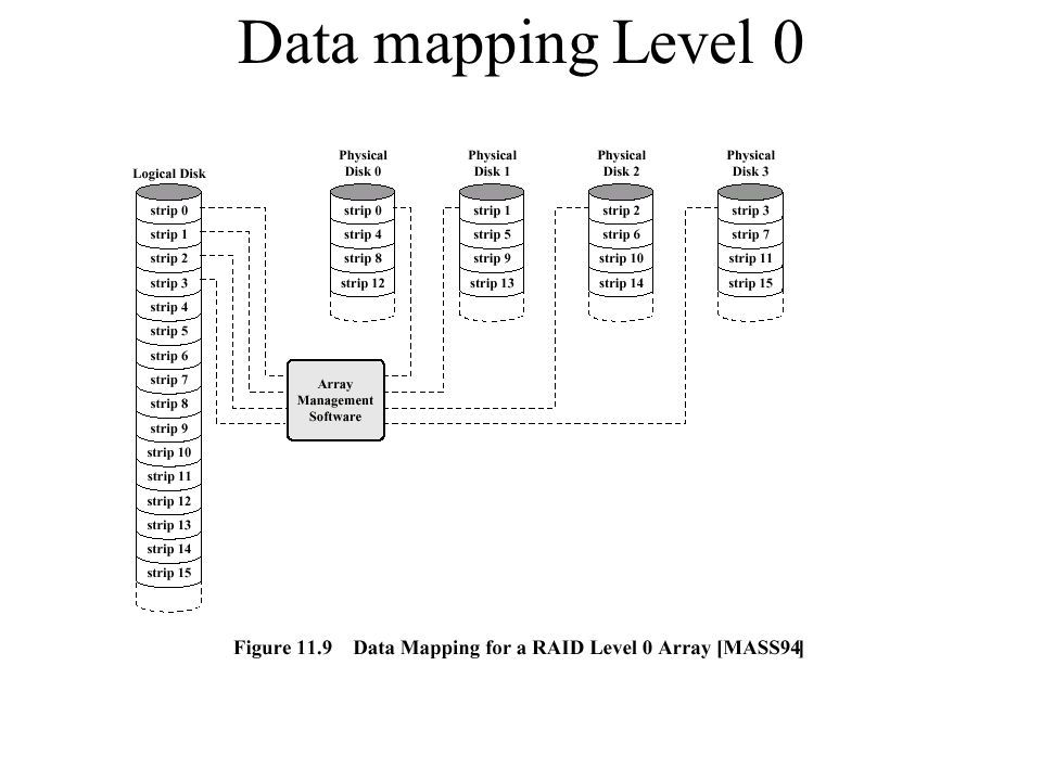 Data mapping Level 0