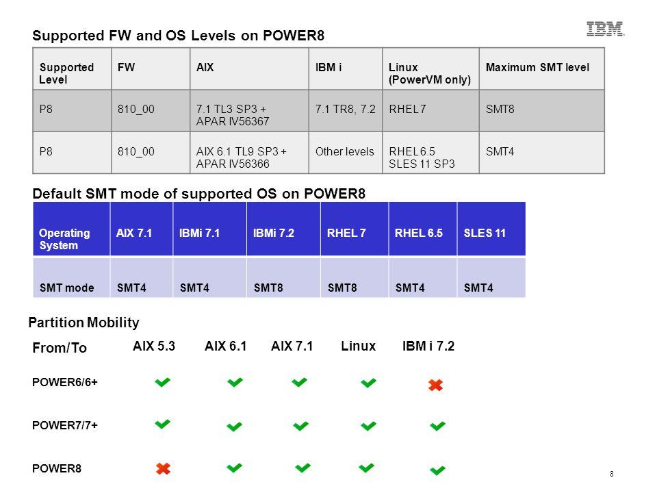 8 Operating System AIX 7.1IBMi 7.1IBMi 7.2RHEL 7RHEL 6.5SLES 11 SMT modeSMT4 SMT8 SMT4 Partition Mobility From/To AIX 5.3AIX 6.1AIX 7.1LinuxIBM i 7.2 POWER6/6+ POWER7/7+ POWER8 Supported Level FWAIXIBM iLinux (PowerVM only) Maximum SMT level P8810_007.1 TL3 SP3 + APAR IV56367 7.1 TR8, 7.2RHEL 7SMT8 P8810_00AIX 6.1 TL9 SP3 + APAR IV56366 Other levelsRHEL 6.5 SLES 11 SP3 SMT4 Default SMT mode of supported OS on POWER8 Supported FW and OS Levels on POWER8
