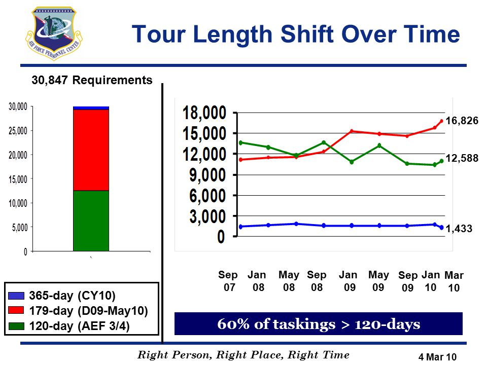 Right Person, Right Place, Right Time Tour Length Shift Over Time Sep 07 Jan 08 30,847 Requirements 365-day (CY10) 179-day (D09-May10) 120-day (AEF 3/
